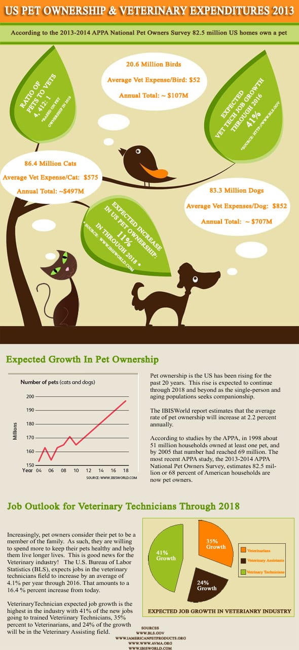 Vet tech jobs have a positive outlook based on trends in pet ownership. Learn more about vet tech job growth in Missouri.